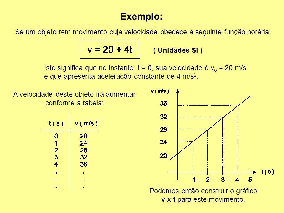 Exemplo: Se um objeto tem movimento cuja velocidade obedece à seguinte função horária: ( Unidades SI )