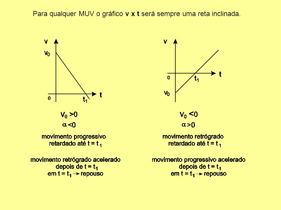 Para qualquer MUV o gráfico v x t será sempre uma reta inclinada.