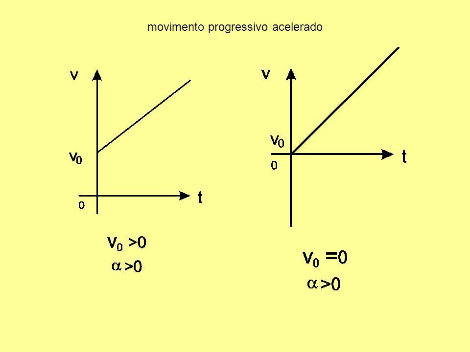 movimento progressivo acelerado