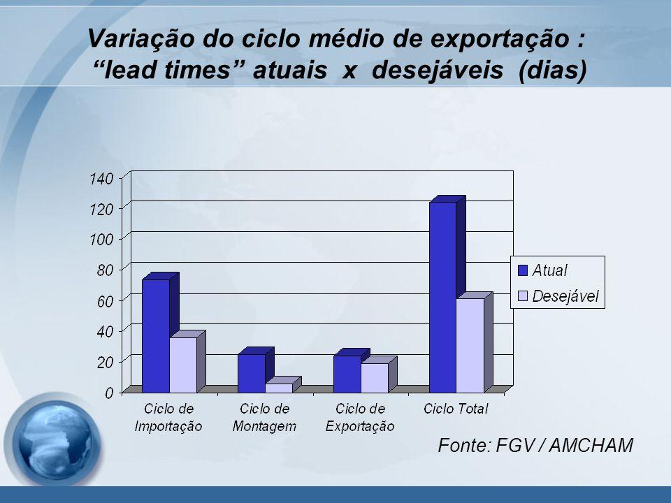 Variação do ciclo médio de exportação : lead times atuais x desejáveis (dias)