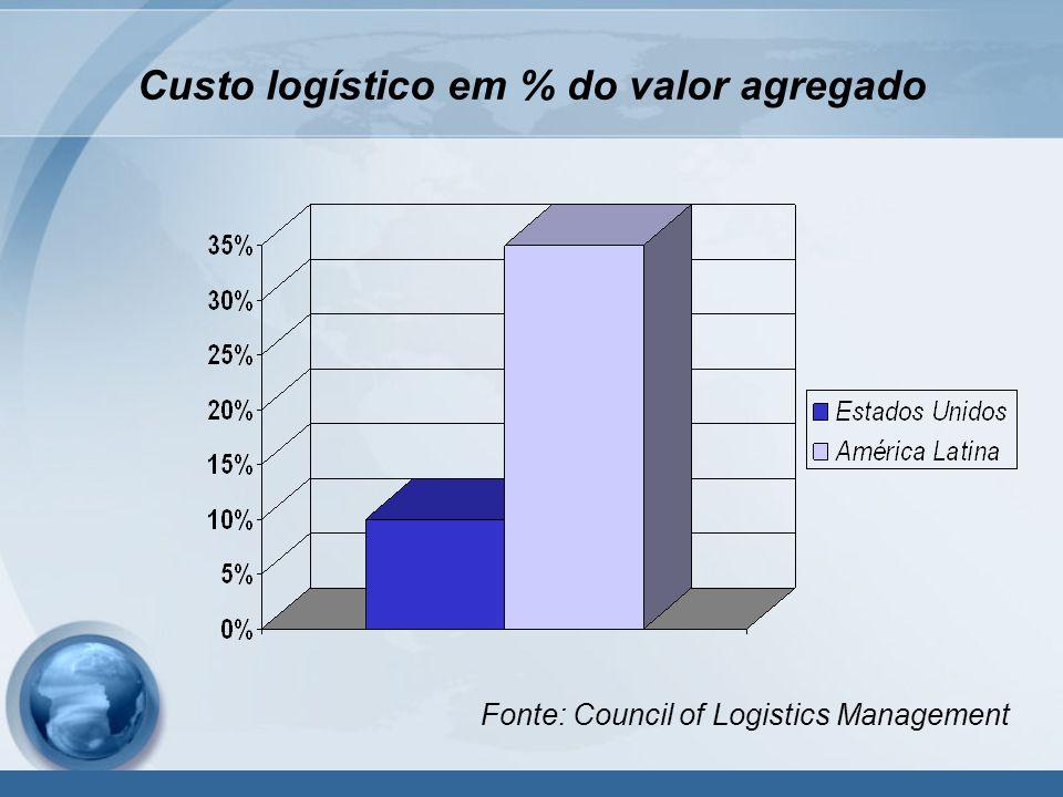 Custo logístico em % do valor agregado