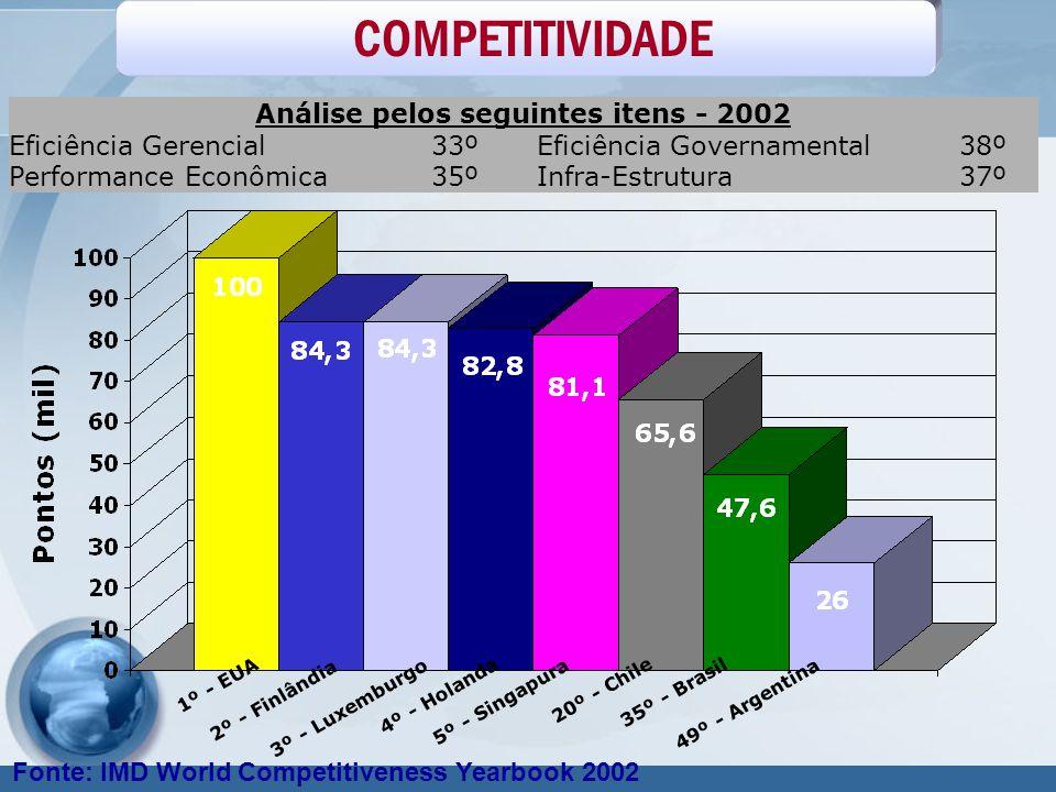 COMPETITIVIDADE Análise pelos seguintes itens - 2002