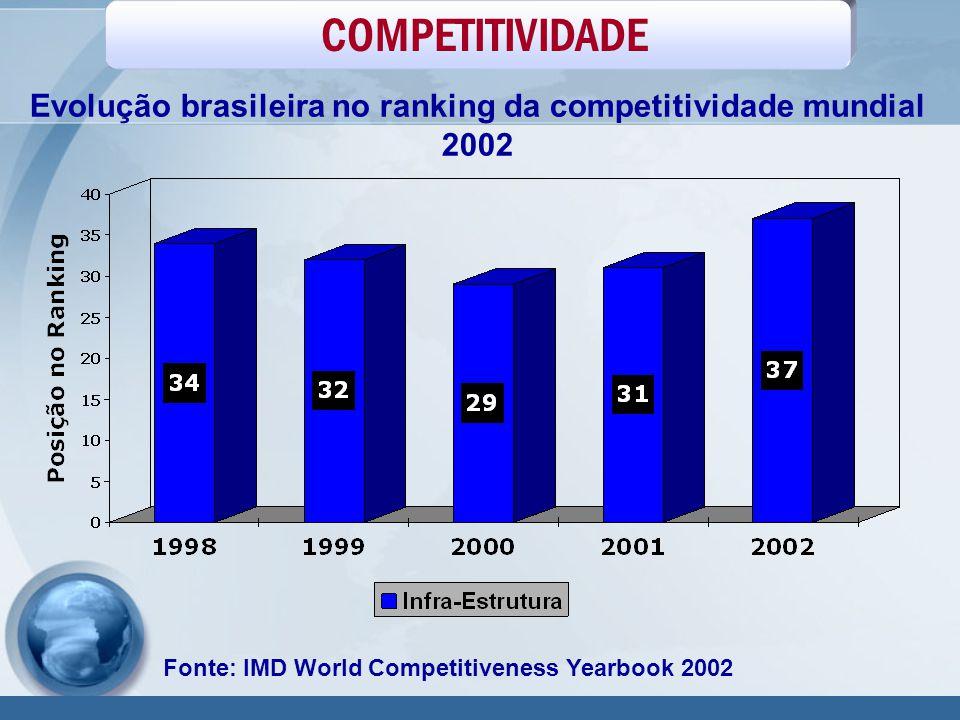 Evolução brasileira no ranking da competitividade mundial 2002