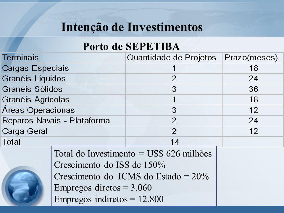 Intenção de Investimentos