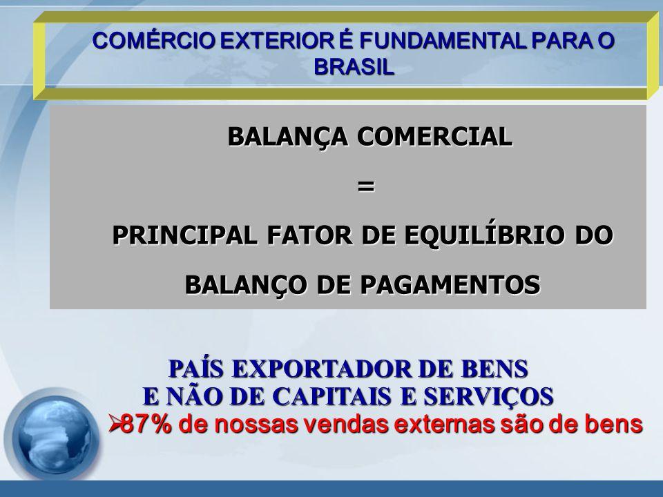 PRINCIPAL FATOR DE EQUILÍBRIO DO BALANÇO DE PAGAMENTOS