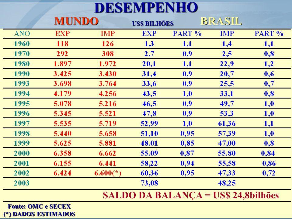 DESEMPENHO MUNDO BRASIL SALDO DA BALANÇA = US$ 24,8bilhões US$ BILHÕES