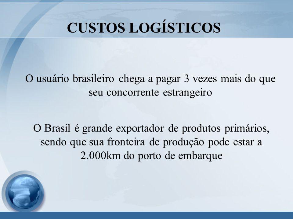 CUSTOS LOGÍSTICOS O usuário brasileiro chega a pagar 3 vezes mais do que seu concorrente estrangeiro.