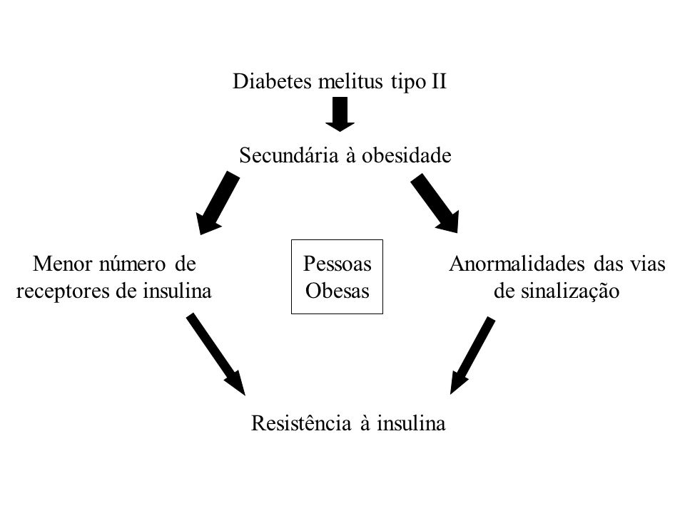Diabetes melitus tipo II