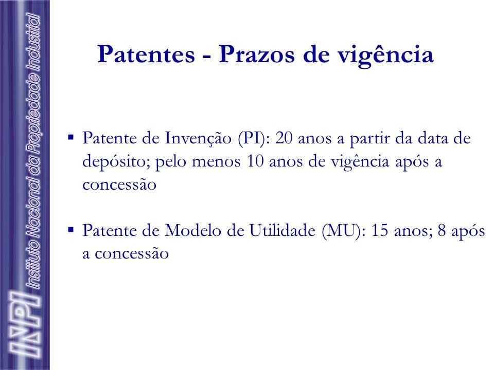 Patentes - Prazos de vigência