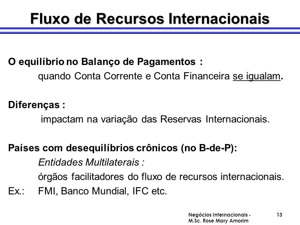 Fluxo de Recursos Internacionais