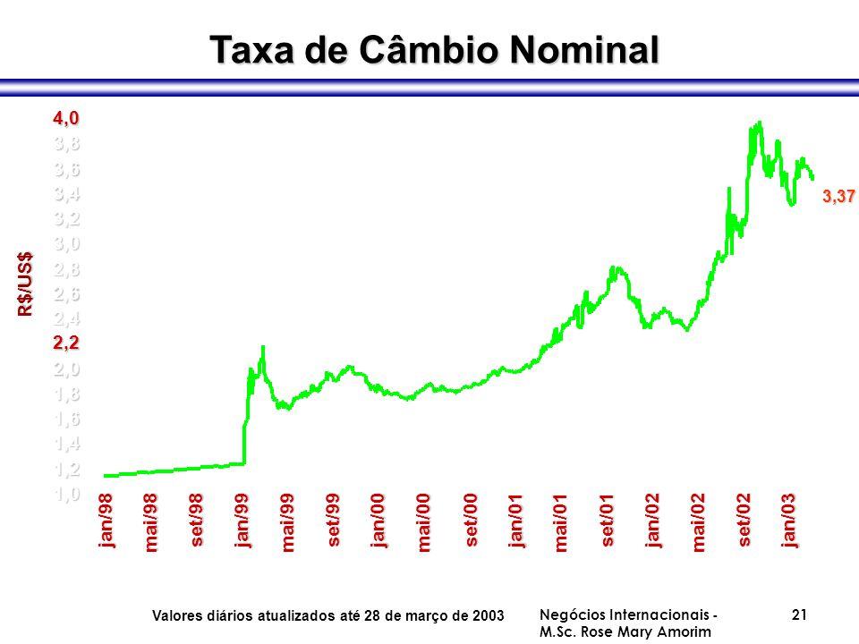 Taxa de Câmbio Nominal 4,0 3,8 3,6 3,4 3,2 3,0 2,8 R$/US$ 2,6 2,4 2,2