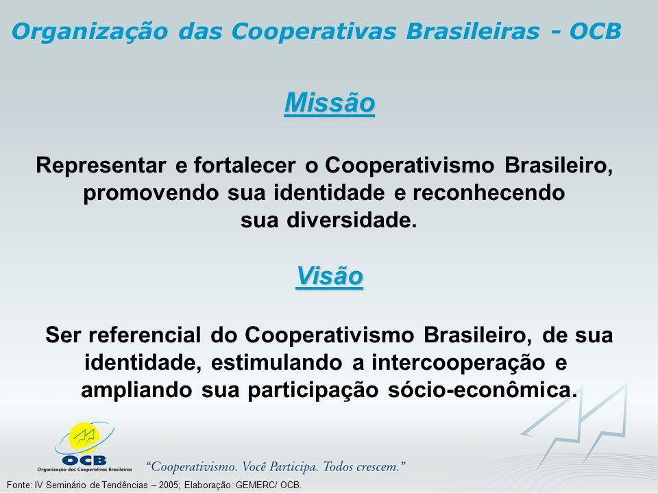 Missão Visão Organização das Cooperativas Brasileiras - OCB