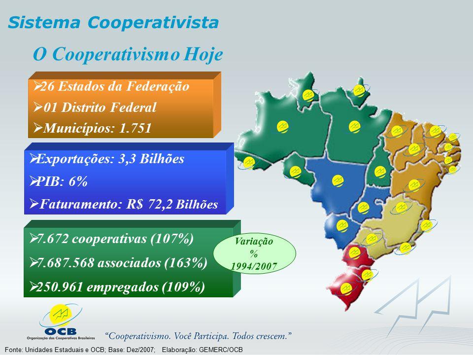 O Cooperativismo Hoje Sistema Cooperativista 26 Estados da Federação