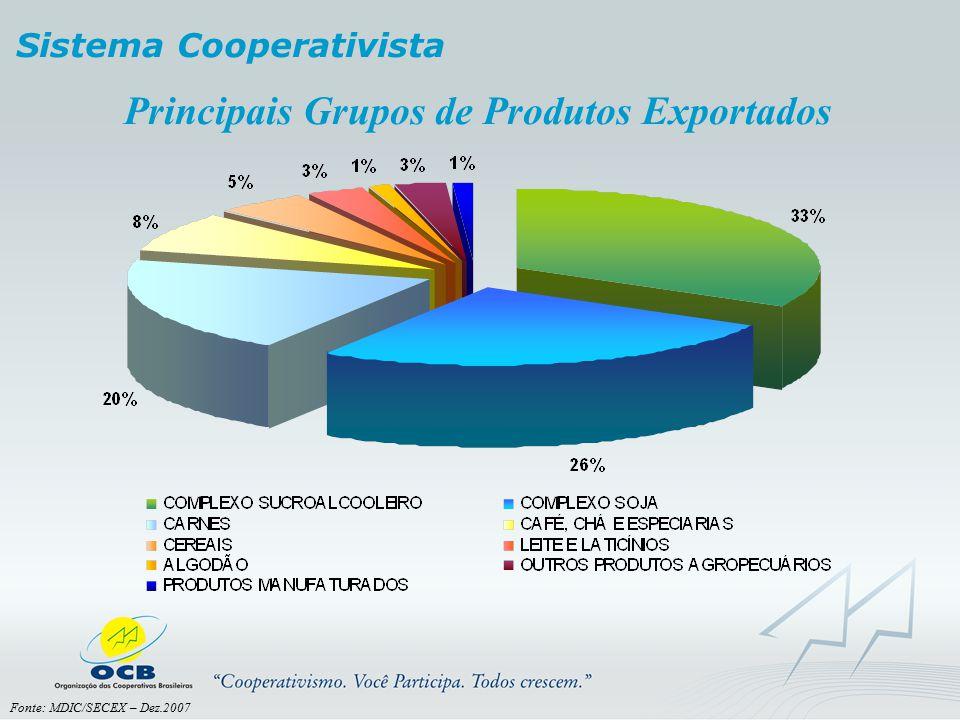 Principais Grupos de Produtos Exportados