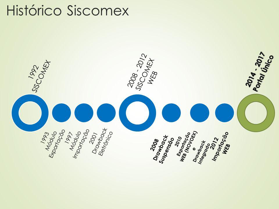 2010 Exportação WEB (NOVOEX) e Drawback Integrado