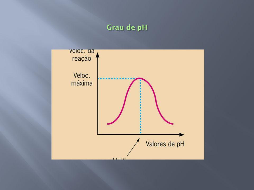 Grau de pH