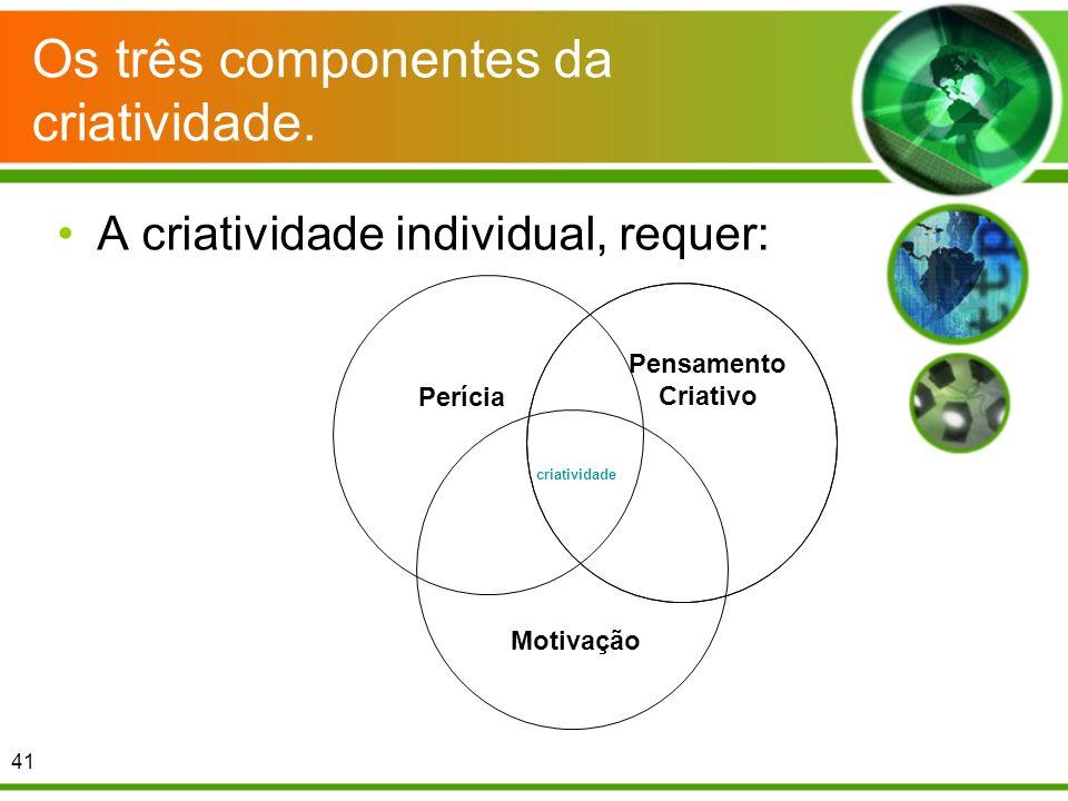 Os três componentes da criatividade.
