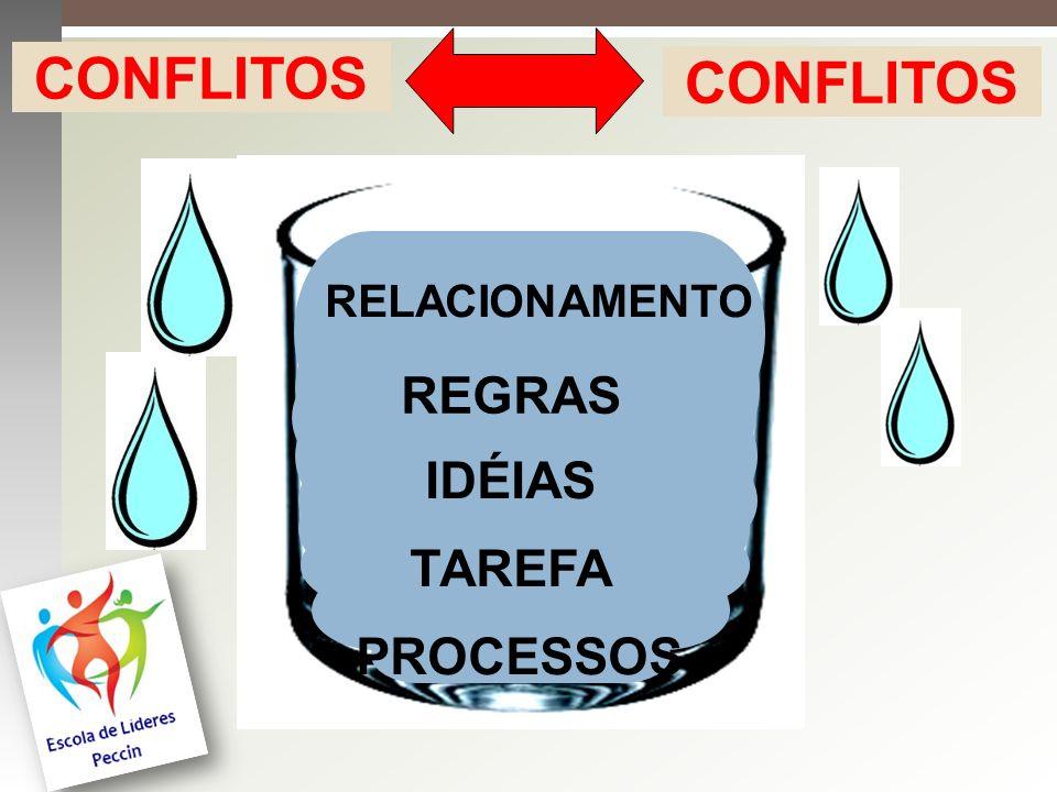 CONFLITOS CONFLITOS RELACIONAMENTO REGRAS IDÉIAS TAREFA PROCESSOS