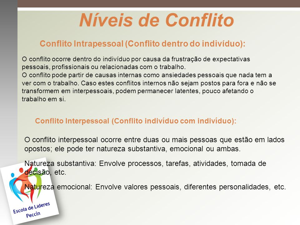 Níveis de Conflito Conflito Intrapessoal (Conflito dentro do indivíduo):