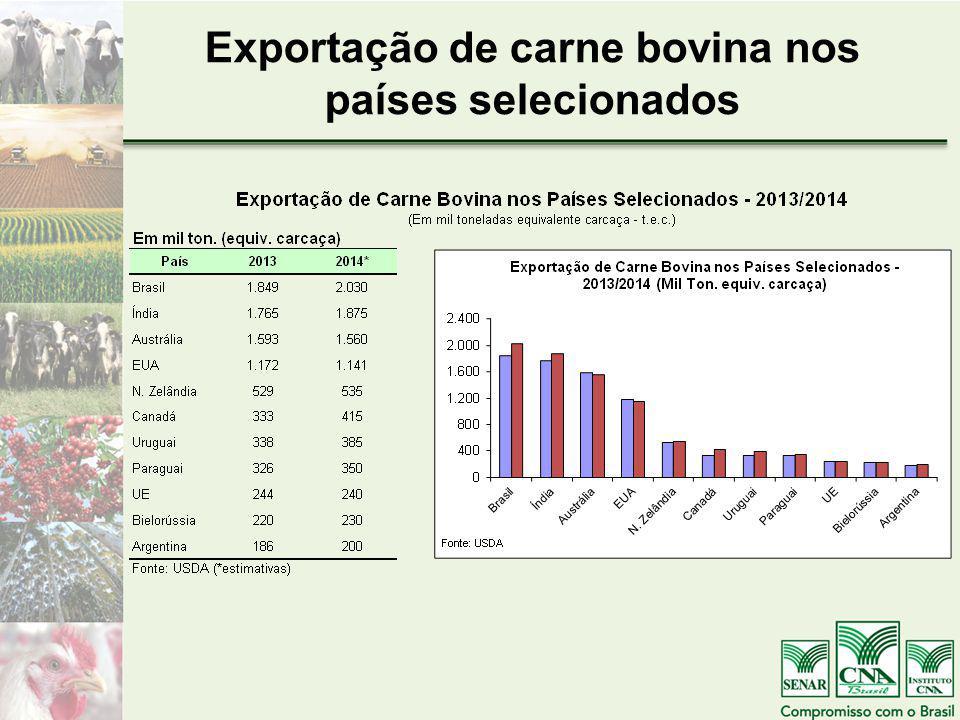 Exportação de carne bovina nos países selecionados