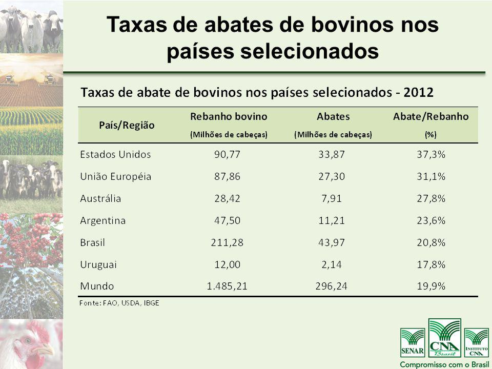 Taxas de abates de bovinos nos países selecionados