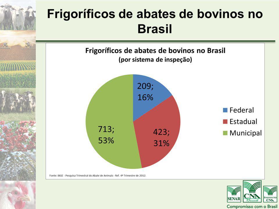 Frigoríficos de abates de bovinos no Brasil