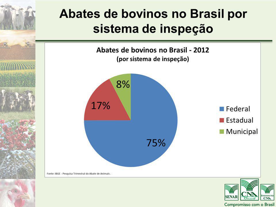 Abates de bovinos no Brasil por sistema de inspeção