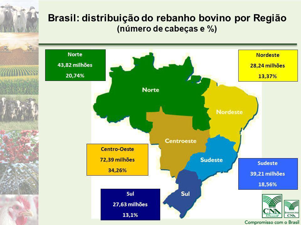Brasil: distribuição do rebanho bovino por Região (número de cabeças e %)