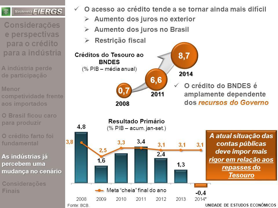 O acesso ao crédito tende a se tornar ainda mais difícil