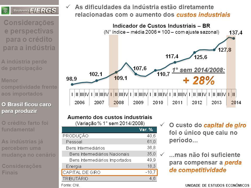 + 28% Considerações e perspectivas para o crédito para a indústria