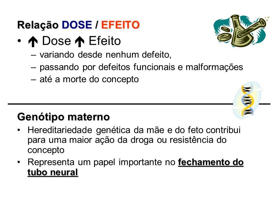  Dose  Efeito Relação DOSE / EFEITO Genótipo materno