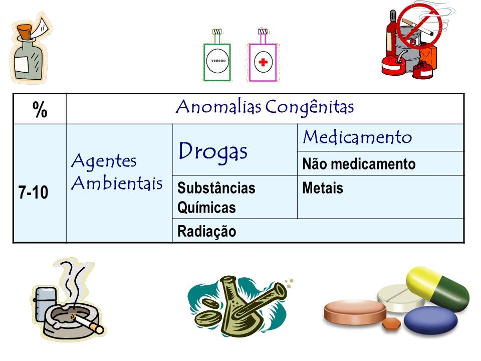 Drogas % Anomalias Congênitas Medicamento Agentes Ambientais 7-10