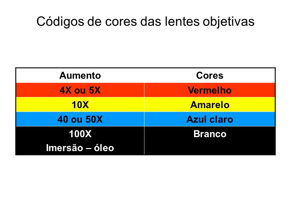 Códigos de cores das lentes objetivas