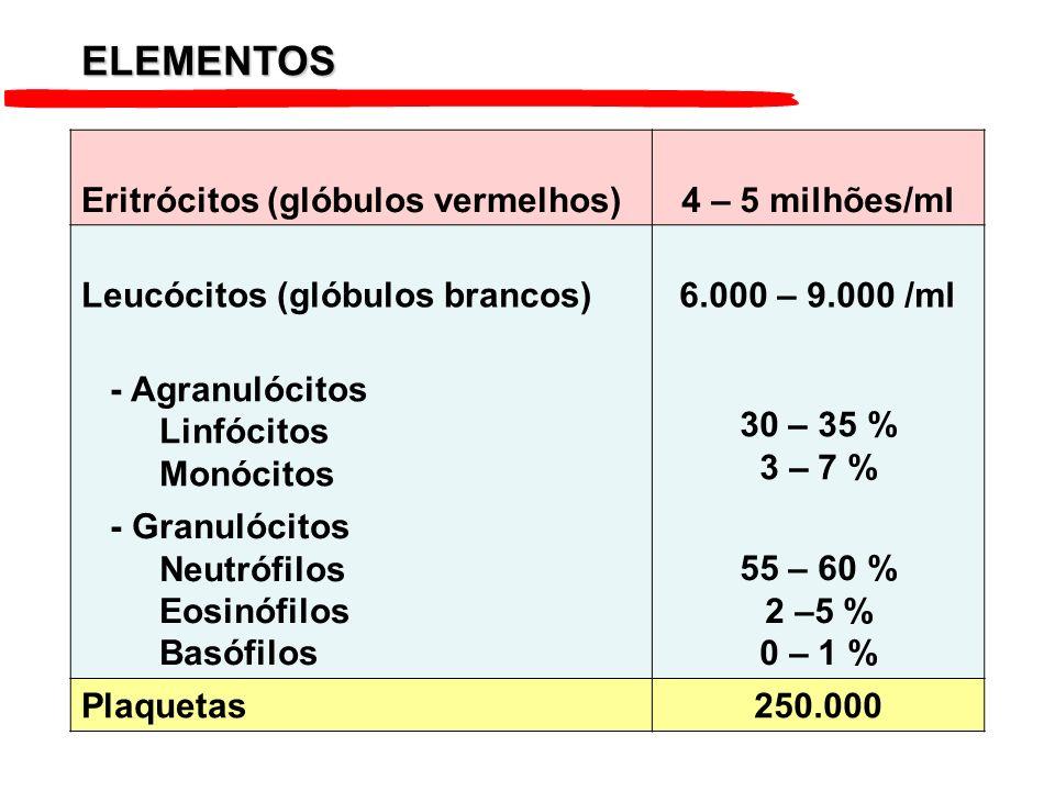 ELEMENTOS Eritrócitos (glóbulos vermelhos) 4 – 5 milhões/ml