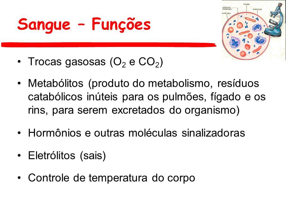 Sangue – Funções Trocas gasosas (O2 e CO2)