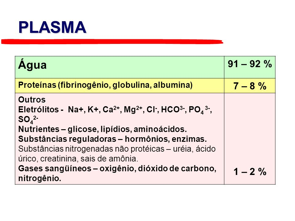 PLASMA Água. 91 – 92 % Proteínas (fibrinogênio, globulina, albumina) 7 – 8 % Outros.