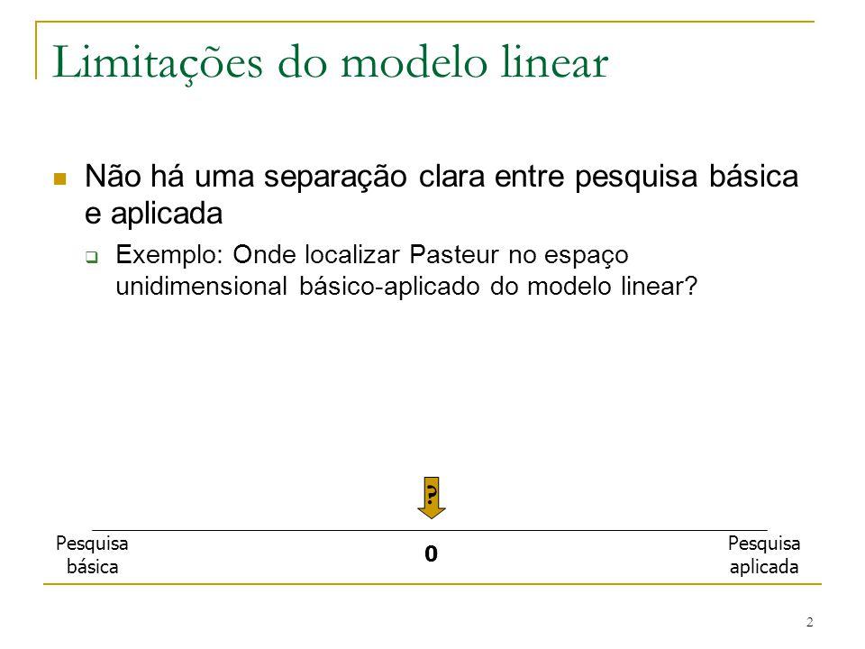 Limitações do modelo linear