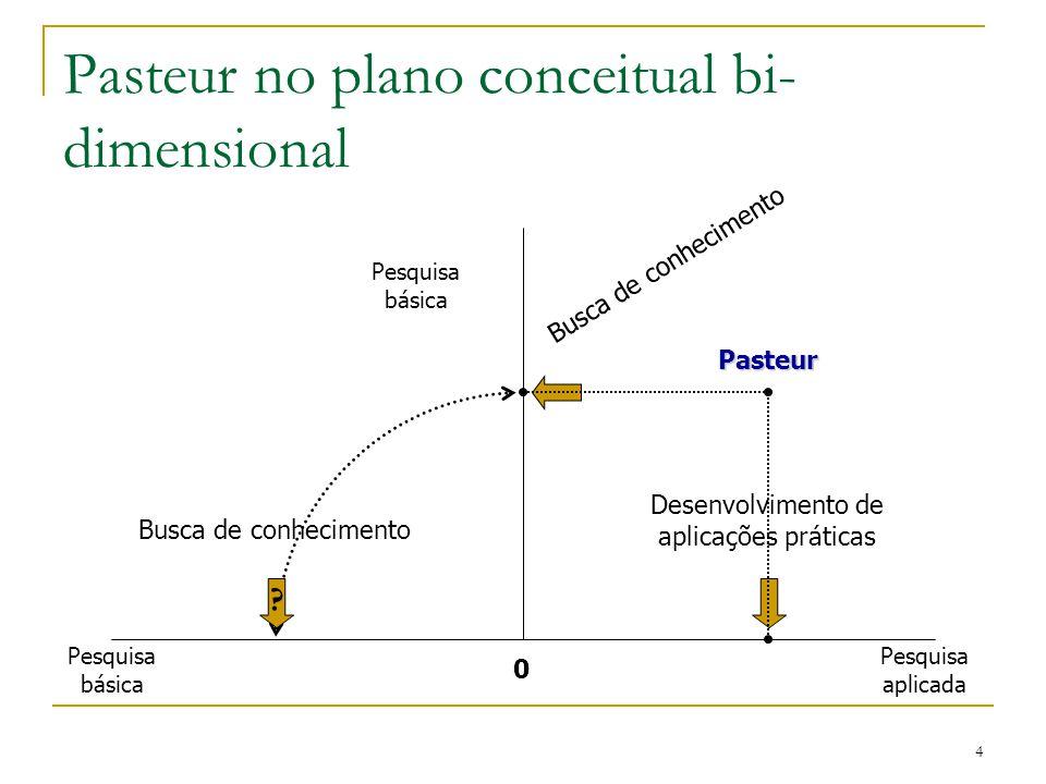 Pasteur no plano conceitual bi-dimensional