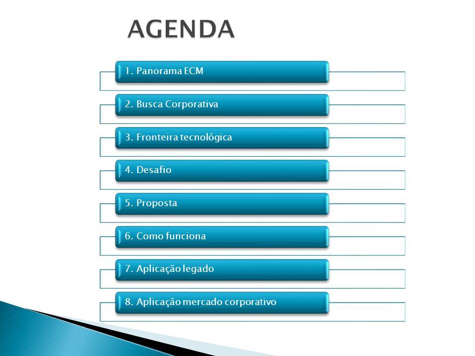 AGENDA 1. Panorama ECM 2. Busca Corporativa 3. Fronteira tecnológica