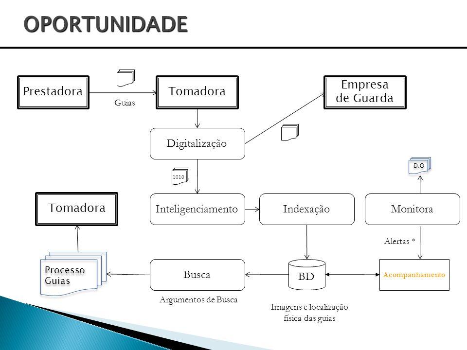 OPORTUNIDADE Prestadora Tomadora Empresa de Guarda Digitalização