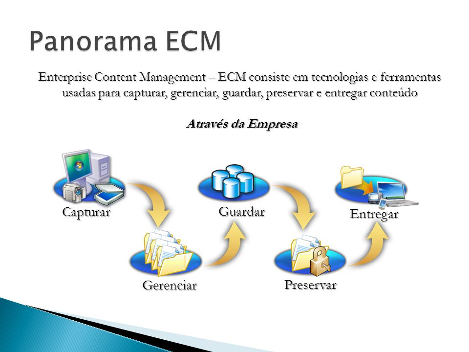 Panorama ECM Capturar Guardar Entregar Gerenciar Preservar