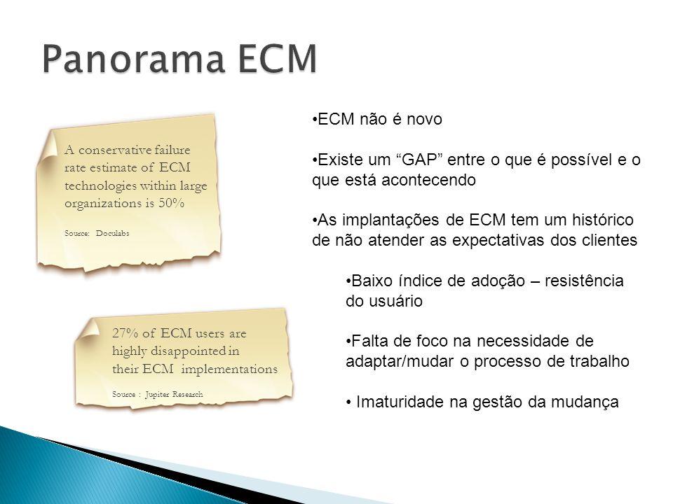 Panorama ECM ECM não é novo