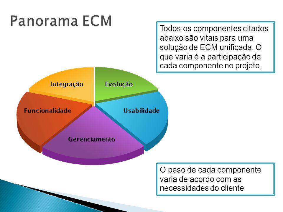 Panorama ECM