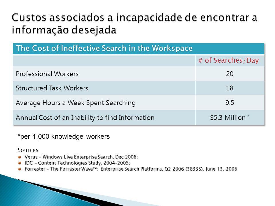 Custos associados a incapacidade de encontrar a informação desejada