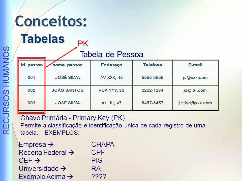 Conceitos: Tabelas PK Tabela de Pessoa