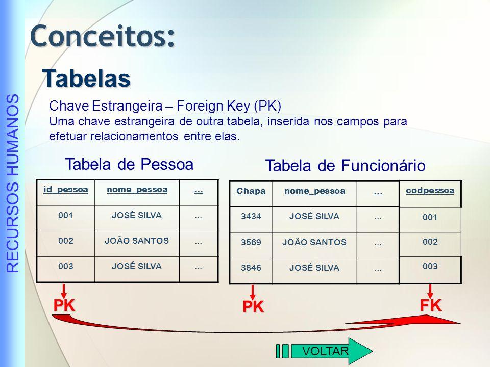 Conceitos: Tabelas Tabela de Pessoa Tabela de Funcionário PK PK FK