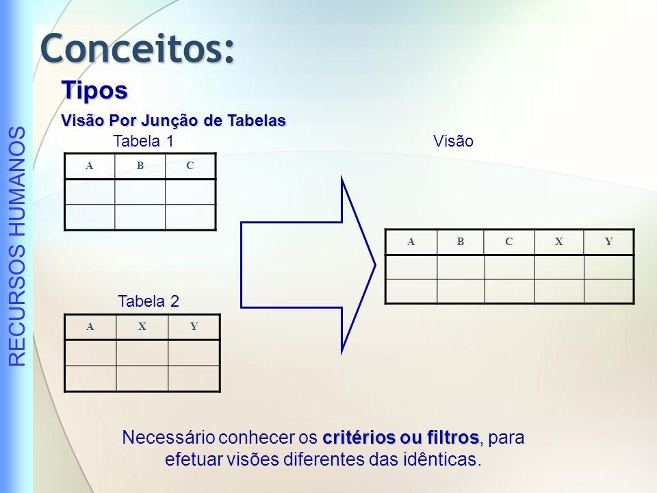Conceitos: Tipos. Visão Por Junção de Tabelas. Tabela 1. Visão. A. B. C. A. B. C. X. Y. Tabela 2.