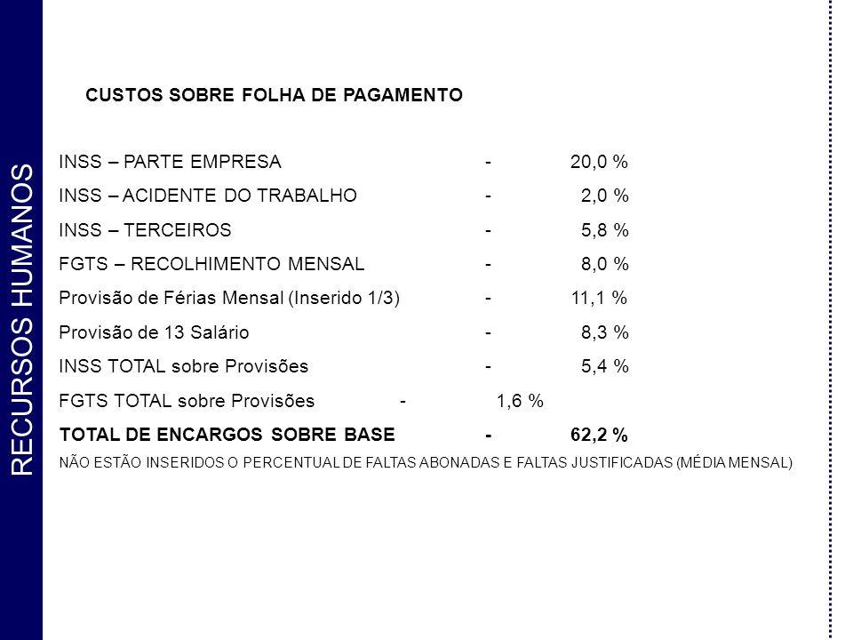 CUSTOS SOBRE FOLHA DE PAGAMENTO