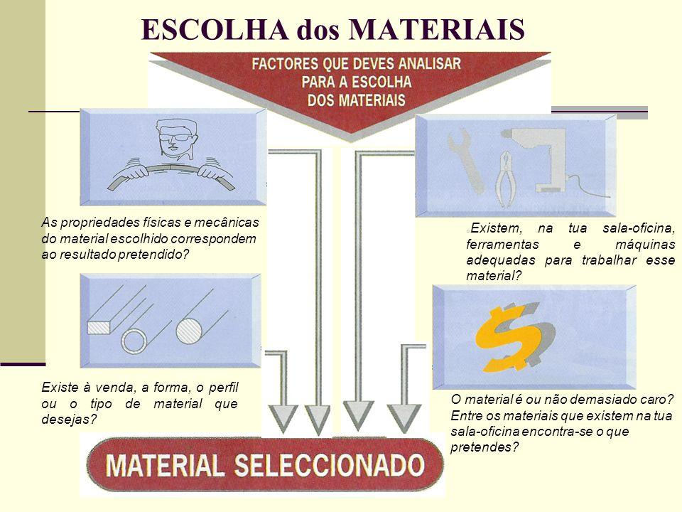 ESCOLHA dos MATERIAIS As propriedades físicas e mecânicas do material escolhido correspondem ao resultado pretendido