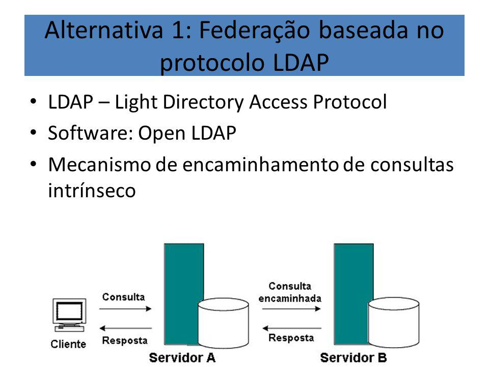 Alternativa 1: Federação baseada no protocolo LDAP